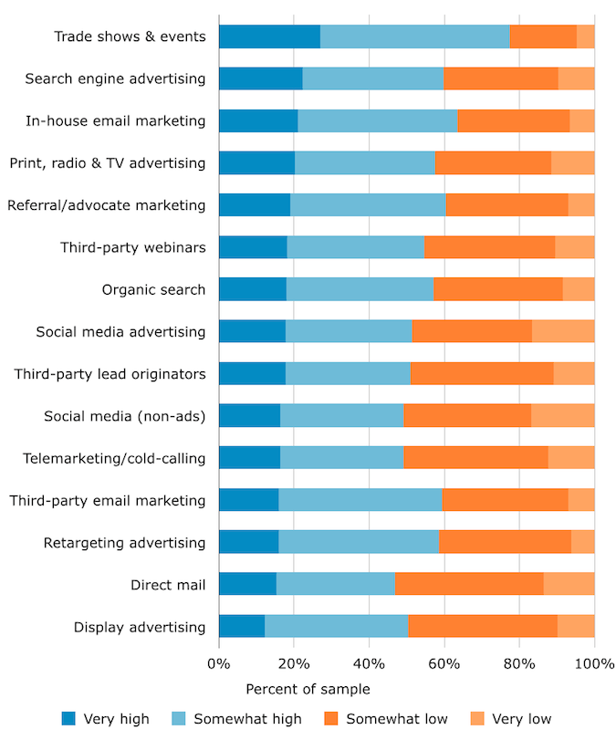 Lead quality chart